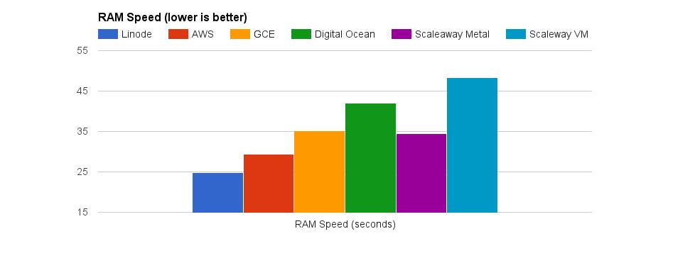 RAM Performance